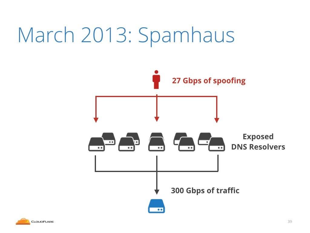 Strange Loop - IP Spoofing — Idea of the day