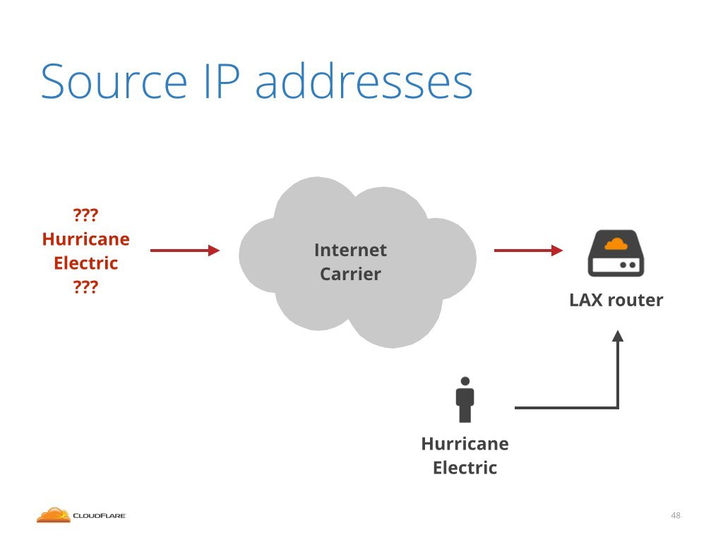Strange Loop - IP Spoofing — Idea of the day